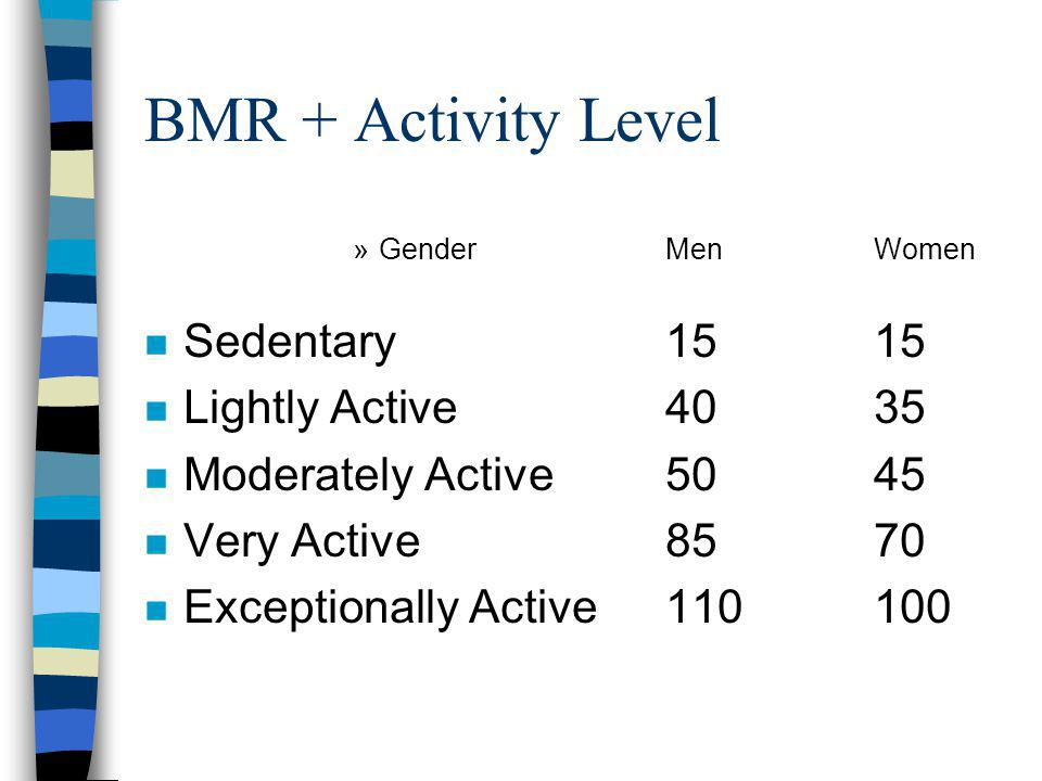 BMR + Activity Level »GenderMenWomen n Sedentary1515 n Lightly Active4035 n Moderately Active5045 n Very Active8570 n Exceptionally Active110100