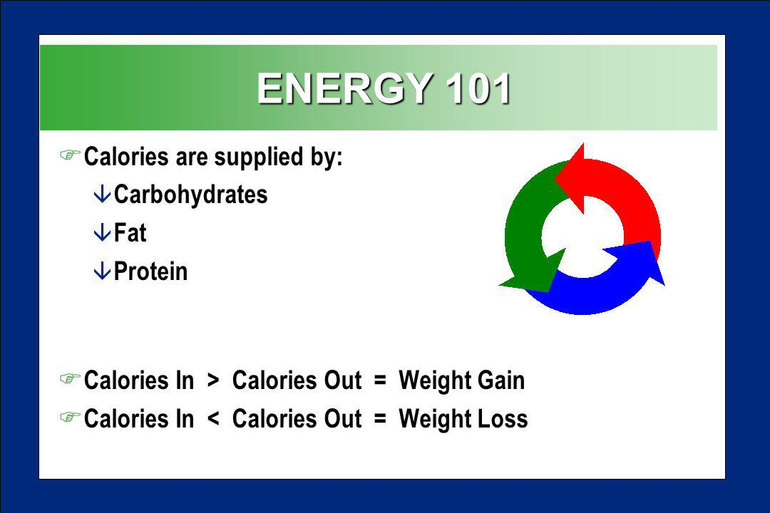 ENERGY 101 F Calories are supplied by: â Carbohydrates â Fat â Protein F Calories In > Calories Out = Weight Gain F Calories In < Calories Out = Weight Loss