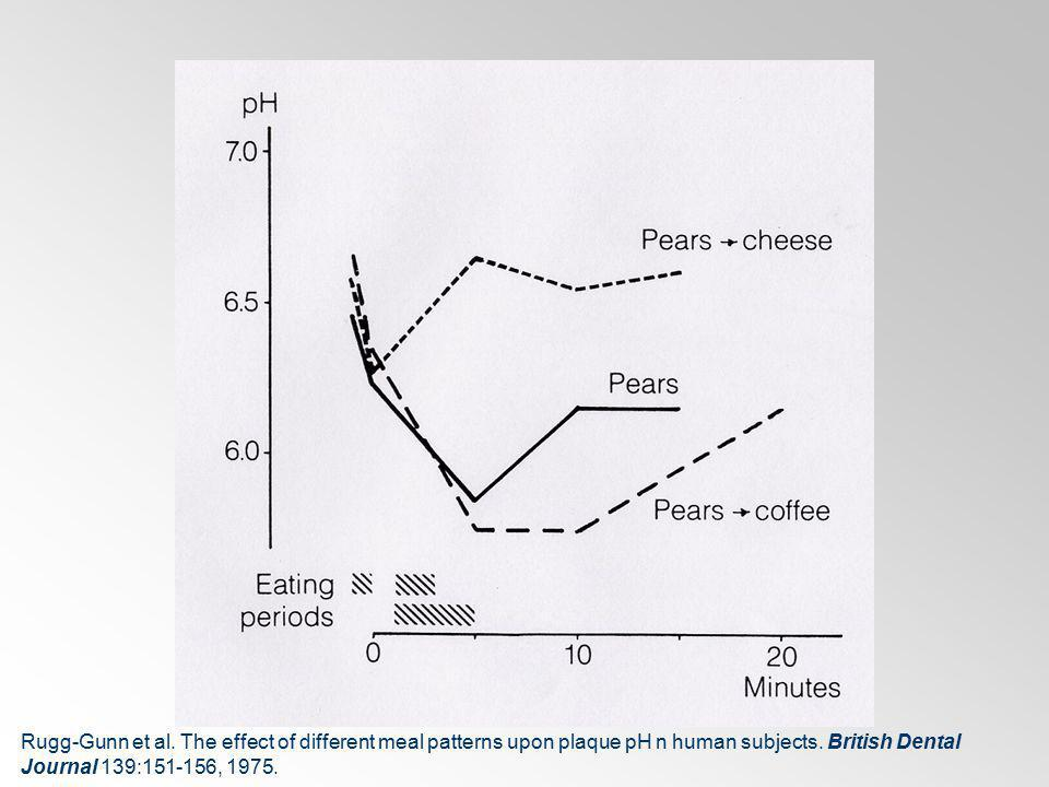 Rugg-Gunn et al. The effect of different meal patterns upon plaque pH n human subjects. British Dental Journal 139:151-156, 1975.