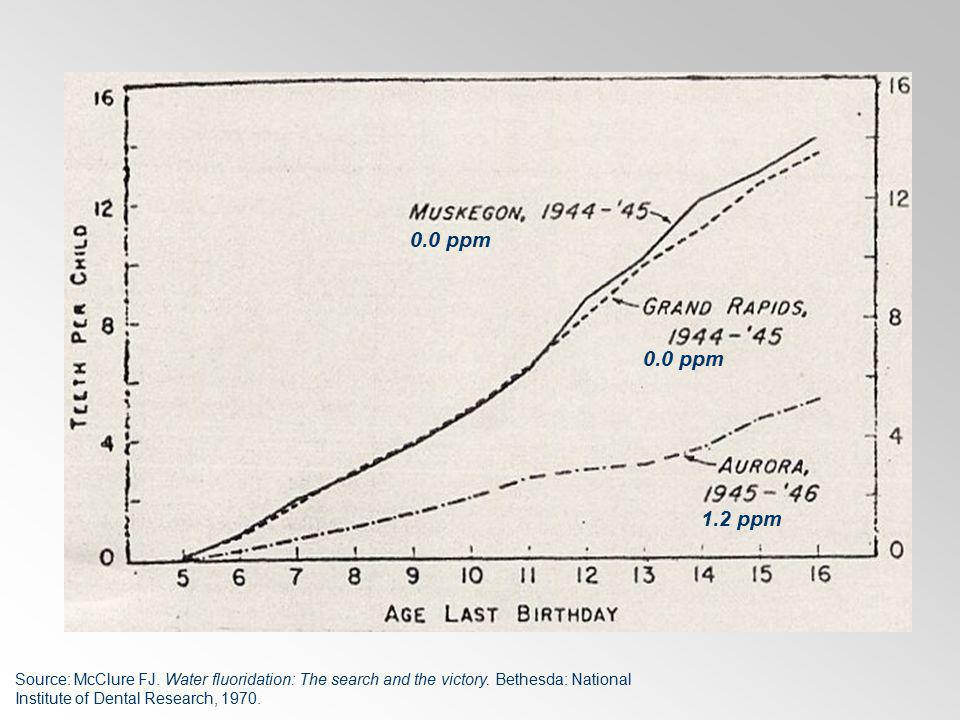 0.0 ppm 1.2 ppm 0.0 ppm Source: McClure FJ. Water fluoridation: The search and the victory. Bethesda: National Institute of Dental Research, 1970.