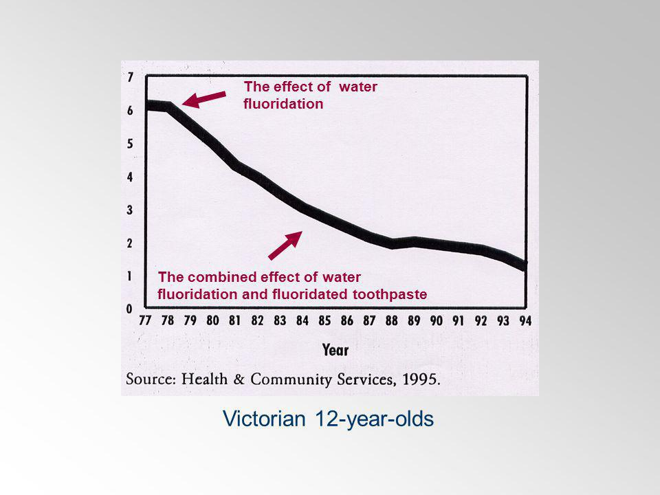 The effect of water fluoridation The combined effect of water fluoridation and fluoridated toothpaste Victorian 12-year-olds