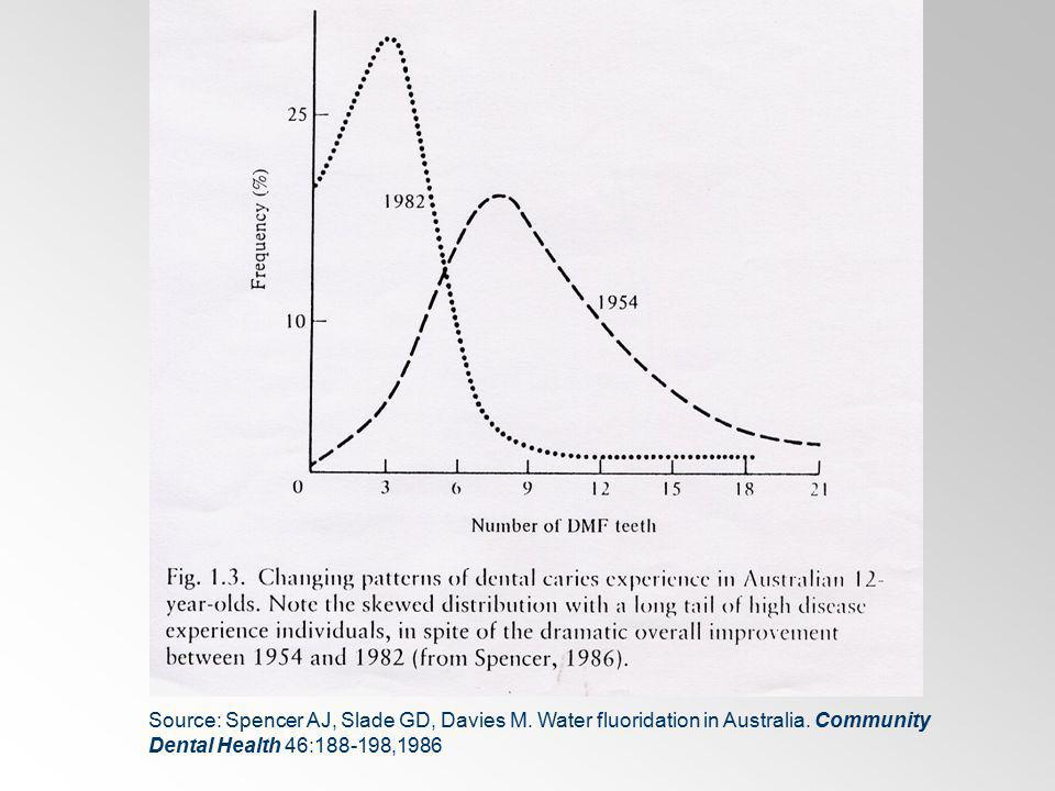 Source: Spencer AJ, Slade GD, Davies M. Water fluoridation in Australia. Community Dental Health 46:188-198,1986