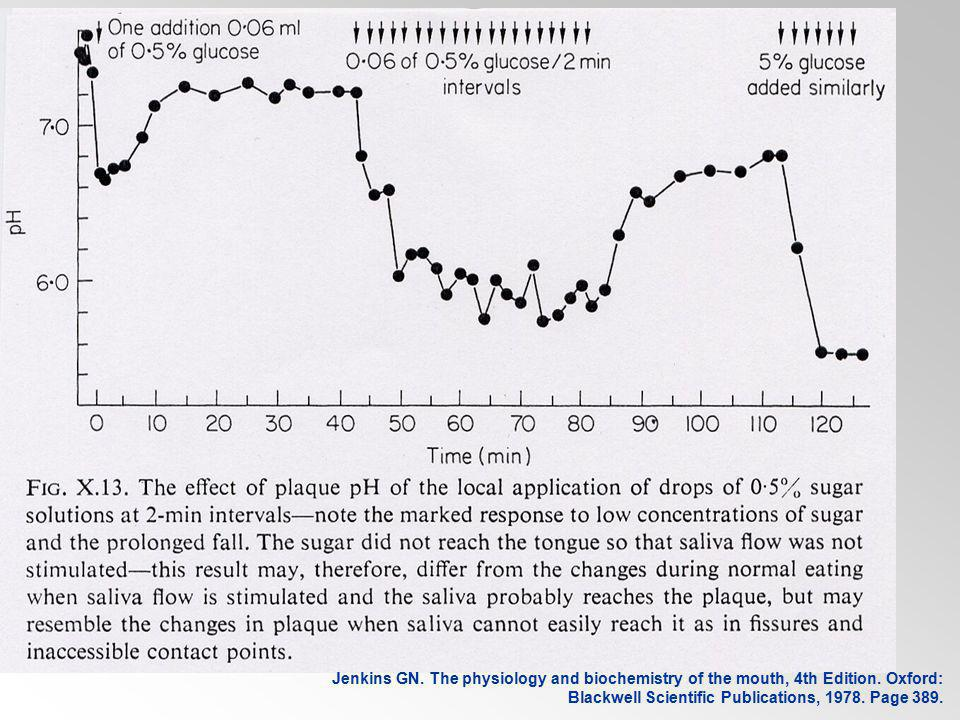Effect of war time diet During WW2, severe rationing of sugar occurred.