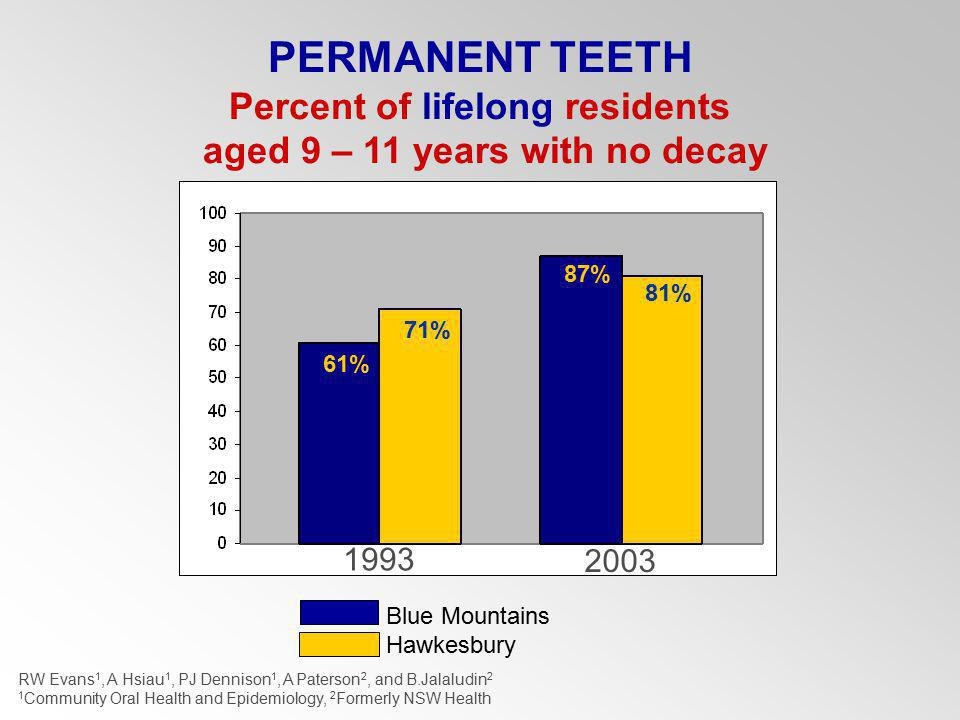 Blue Mountains Hawkesbury PERMANENT TEETH Percent of lifelong residents aged 9 – 11 years with no decay 1993 2003 61% 87% 71% 81% RW Evans 1, A Hsiau