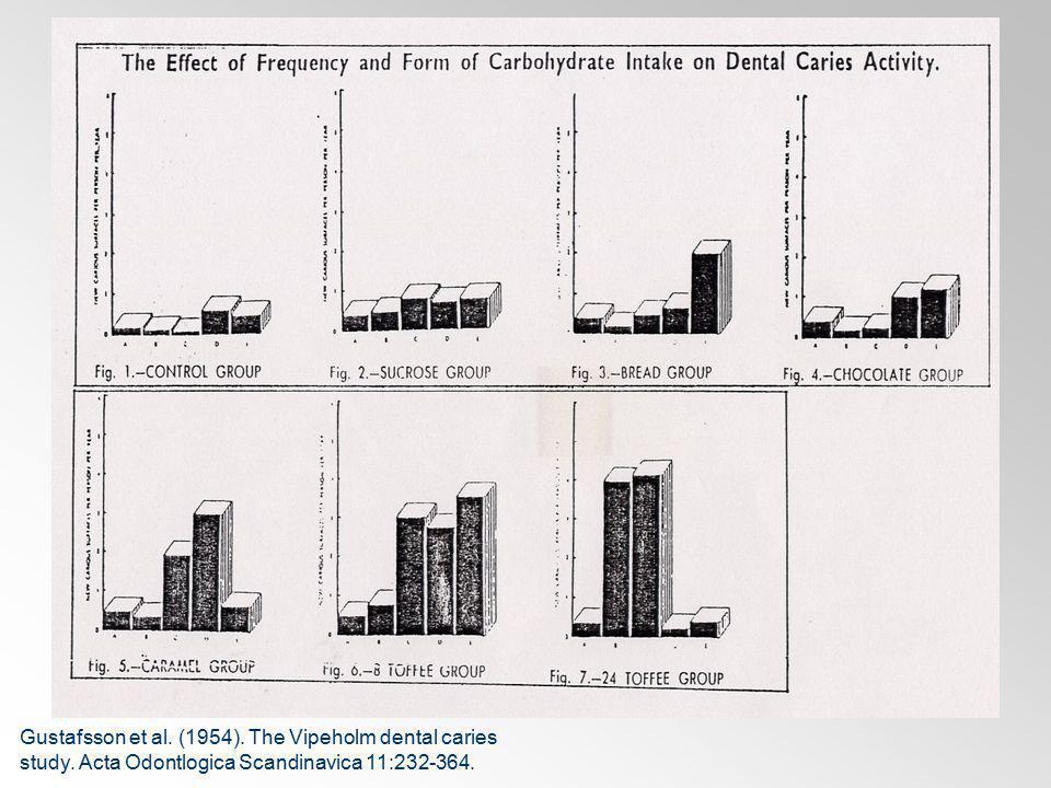 Burt et al. Journal of Dental Research 67:1422-1429, 1988. (3 years)
