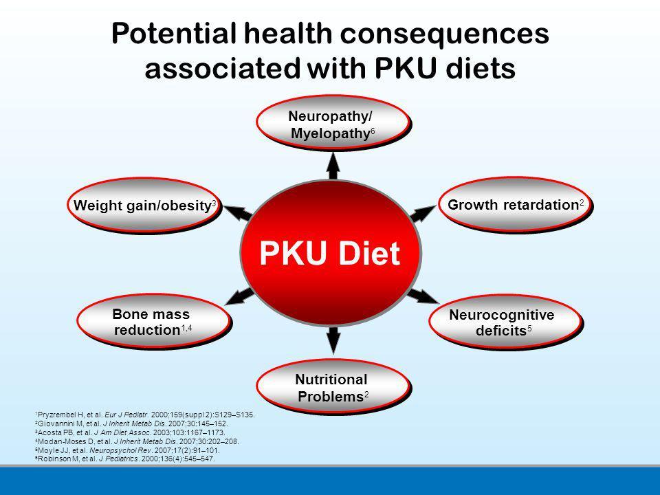 Potential health consequences associated with PKU diets 1 Pryzrembel H, et al. Eur J Pediatr. 2000;159(suppl 2):S129–S135. 2 Giovannini M, et al. J In