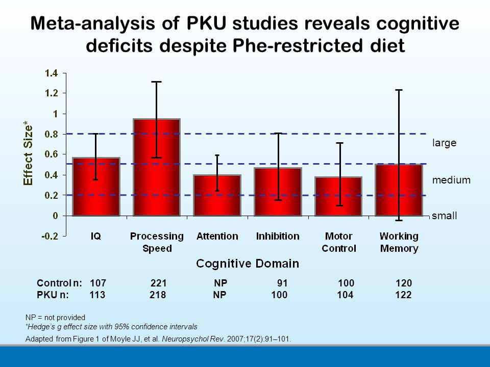NP = not provided * Hedges g effect size with 95% confidence intervals Adapted from Figure 1 of Moyle JJ, et al. Neuropsychol Rev. 2007;17(2):91–101.