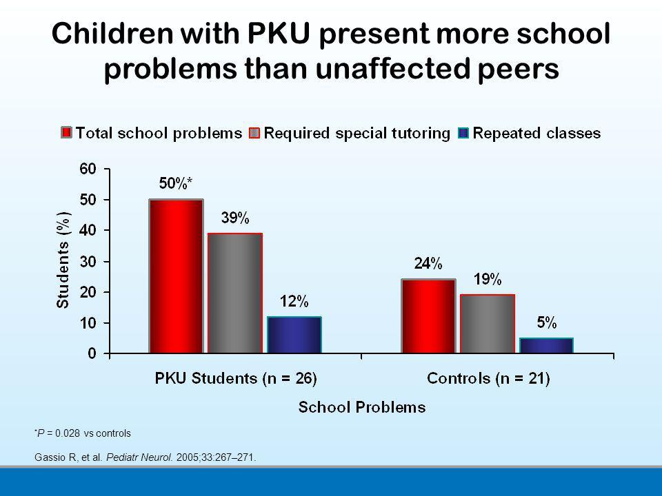 * P = 0.028 vs controls Gassio R, et al. Pediatr Neurol. 2005;33:267–271. Children with PKU present more school problems than unaffected peers