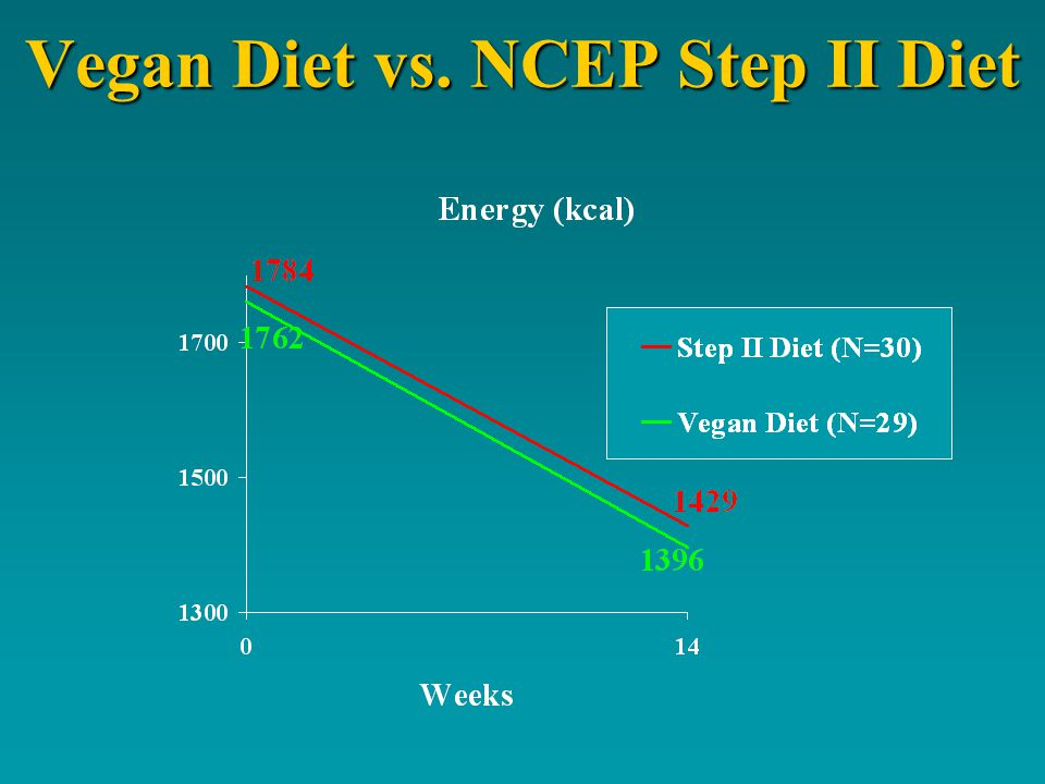Vegan Diet vs. NCEP Step II Diet