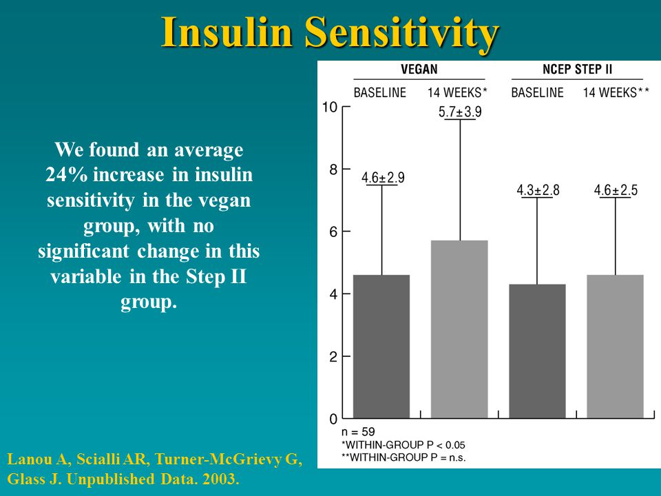 Insulin Sensitivity We found an average 24% increase in insulin sensitivity in the vegan group, with no significant change in this variable in the Step II group.