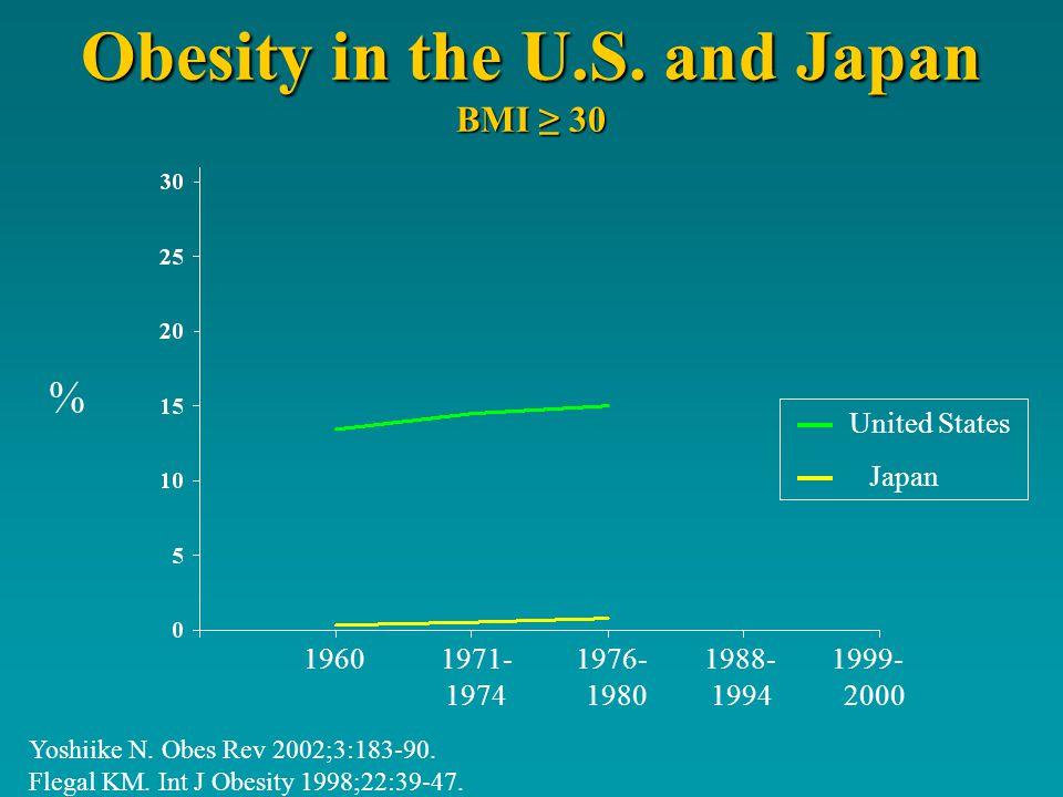 Obesity in the U.S.and Japan BMI 30 Yoshiike N. Obes Rev 2002;3:183-90.