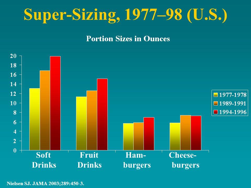Super-Sizing, 1977–98 (U.S.) Nielsen SJ. JAMA 2003;289:450-3.