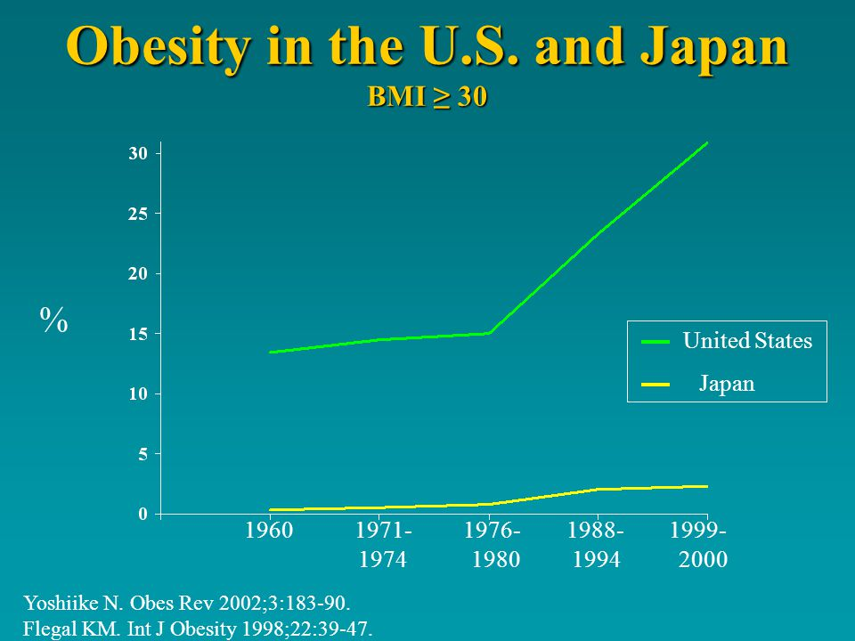 Obesity in the U.S. and Japan BMI 30 Yoshiike N. Obes Rev 2002;3:183-90.