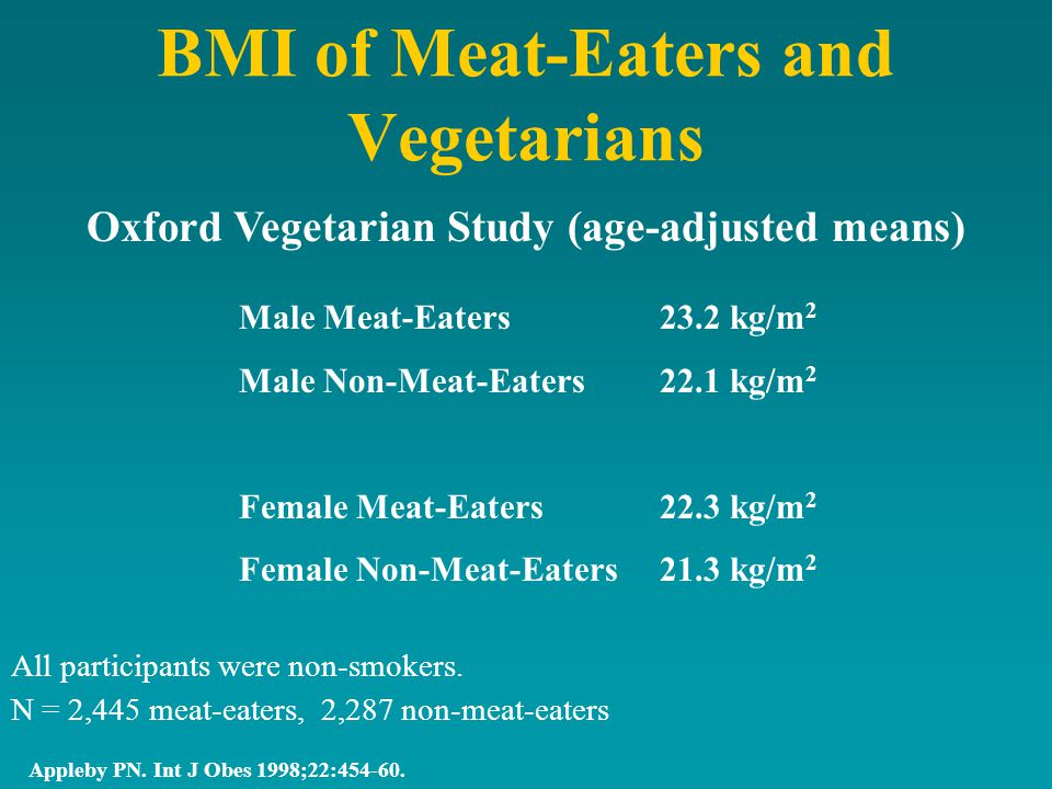 BMI of Meat-Eaters and Vegetarians Appleby PN. Int J Obes 1998;22:454-60.
