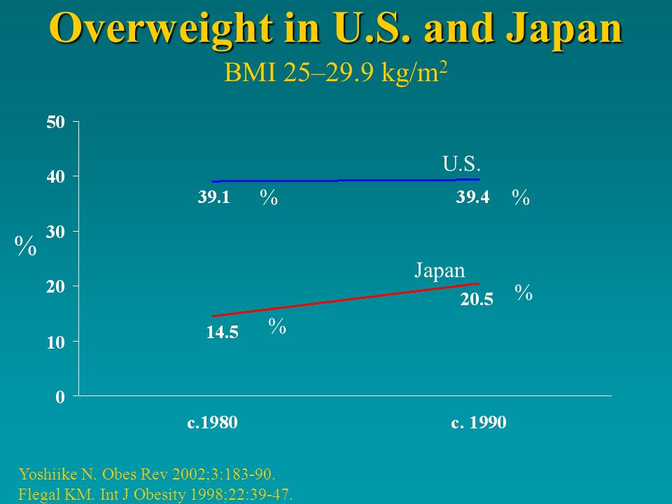Overweight in U.S. and Japan Yoshiike N. Obes Rev 2002;3:183-90.