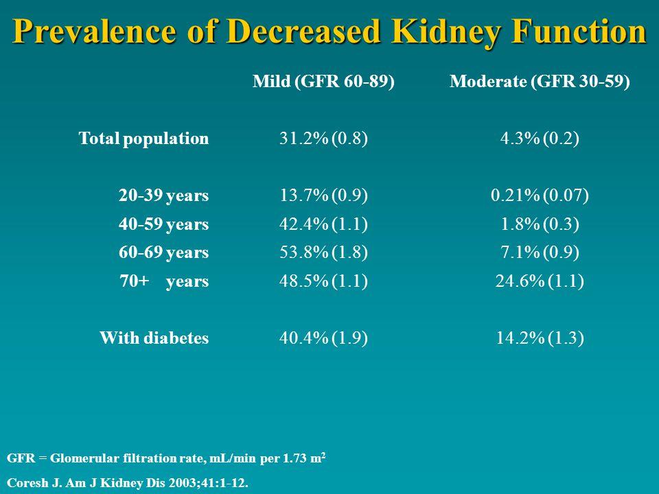 Prevalence of Decreased Kidney Function GFR = Glomerular filtration rate, mL/min per 1.73 m 2 Coresh J.