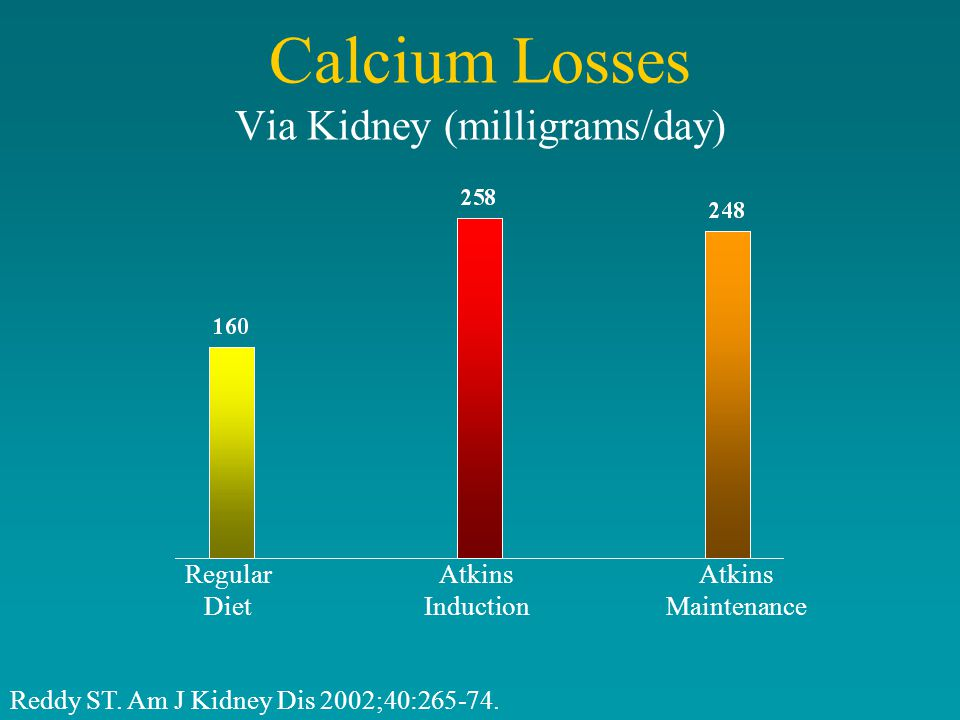 Calcium Losses Via Kidney (milligrams/day) Regular Diet Atkins Induction Atkins Maintenance Reddy ST.