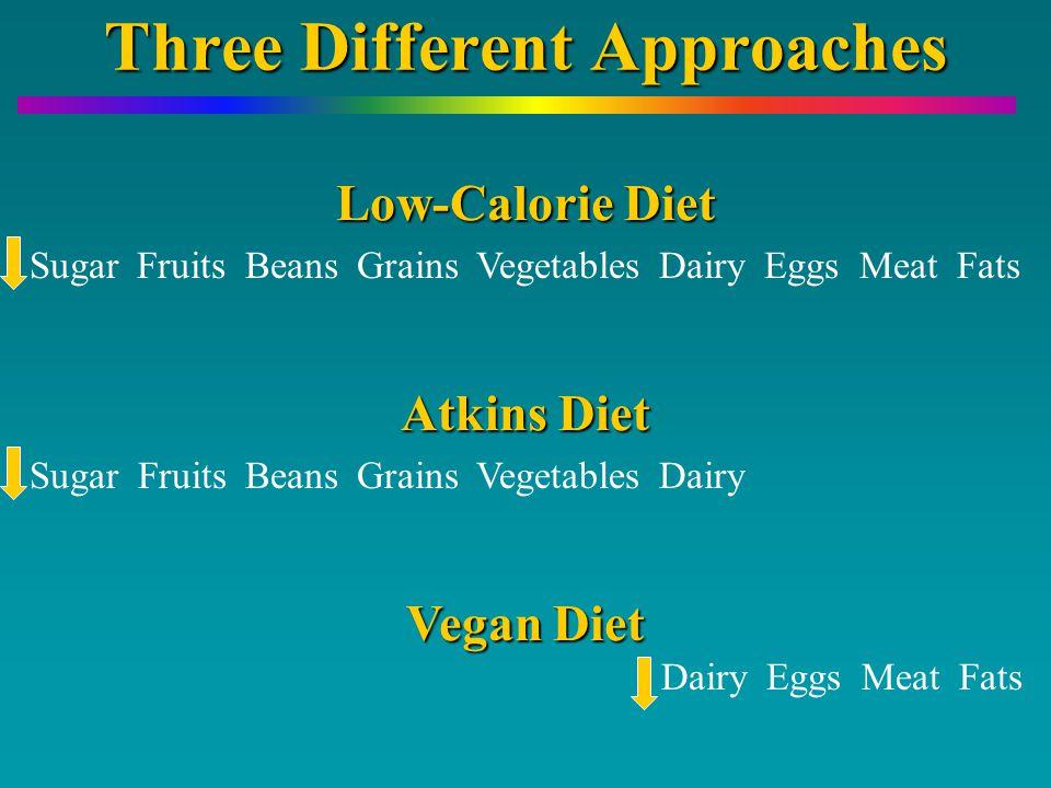 Three Different Approaches Sugar Fruits Beans Grains Vegetables Dairy Eggs Meat Fats Sugar Fruits Beans Grains Vegetables Dairy Dairy Eggs Meat Fats Atkins Diet Vegan Diet Low-Calorie Diet