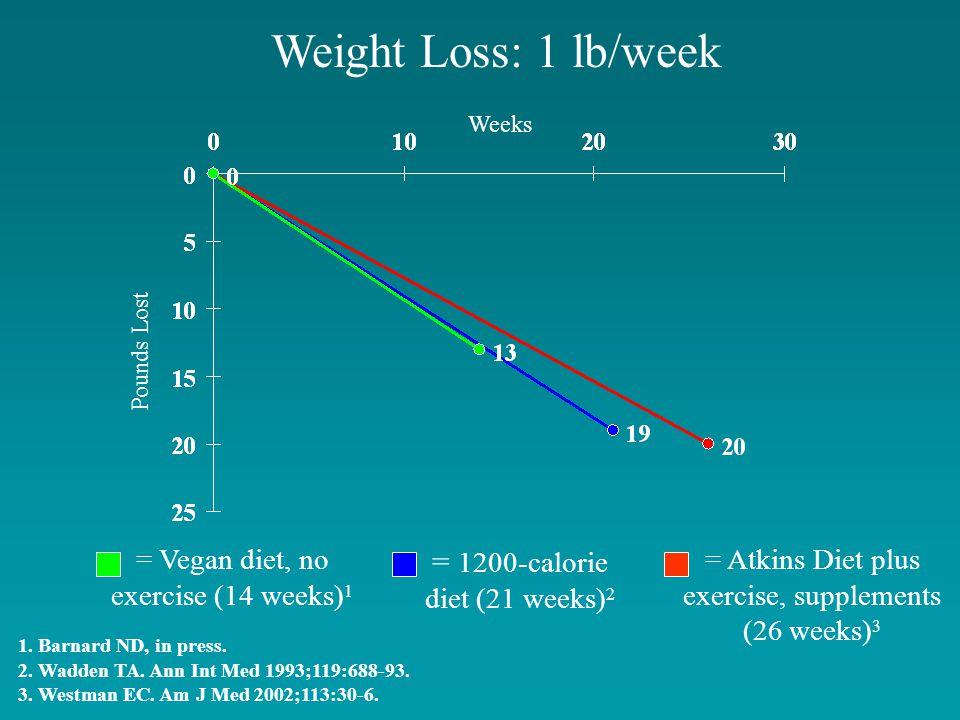 Weight Loss: 1 lb/week 1. Barnard ND, in press. 2.