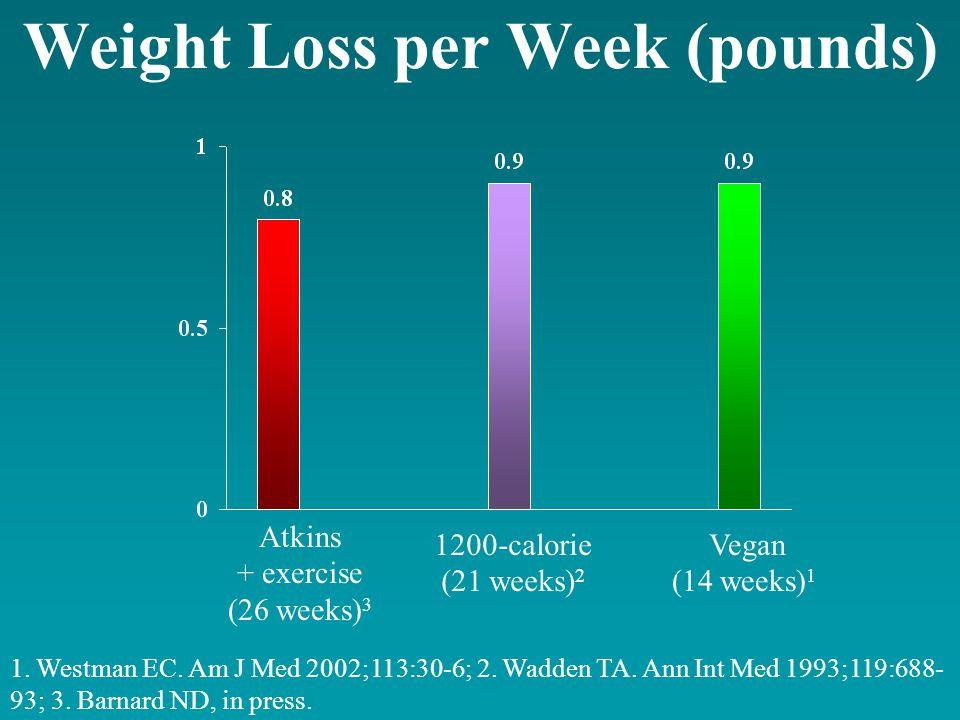 Weight Loss per Week (pounds) 1. Westman EC. Am J Med 2002;113:30-6; 2.