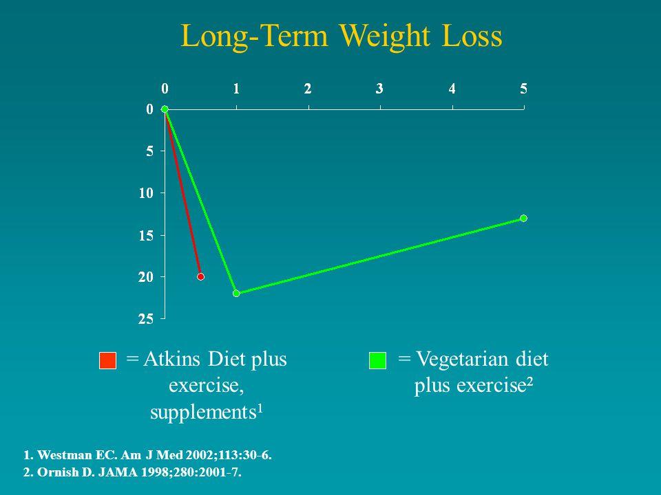 Long-Term Weight Loss 1. Westman EC. Am J Med 2002;113:30-6.