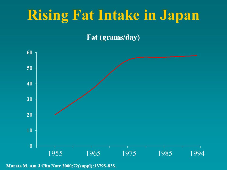 Rising Fat Intake in Japan Murata M. Am J Clin Nutr 2000;72(suppl):1379S-83S.