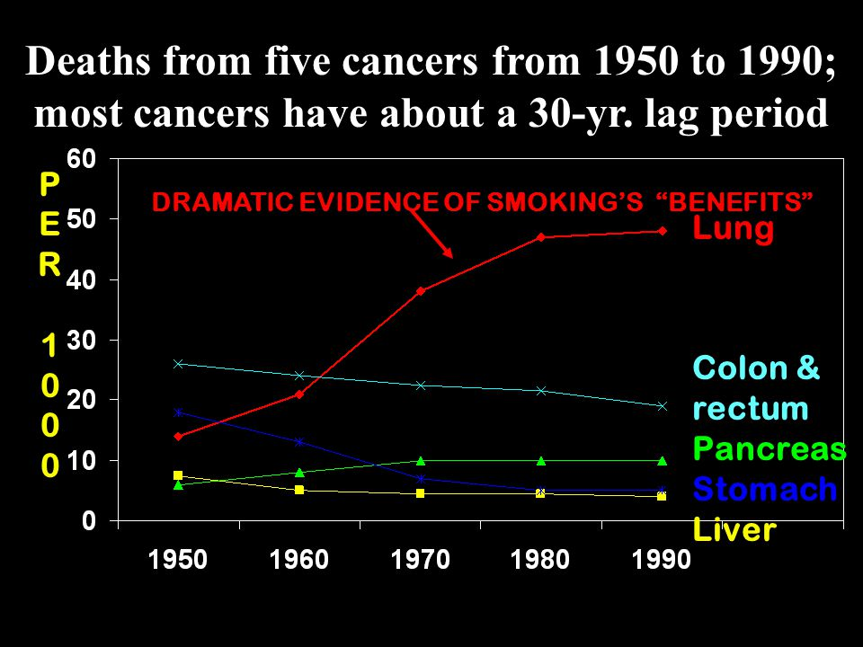 4 of 5 or more chances to survive 5 of 5 Only Since 1996 Has The Death Rate From Cancer Gone Down Enough To Talk About