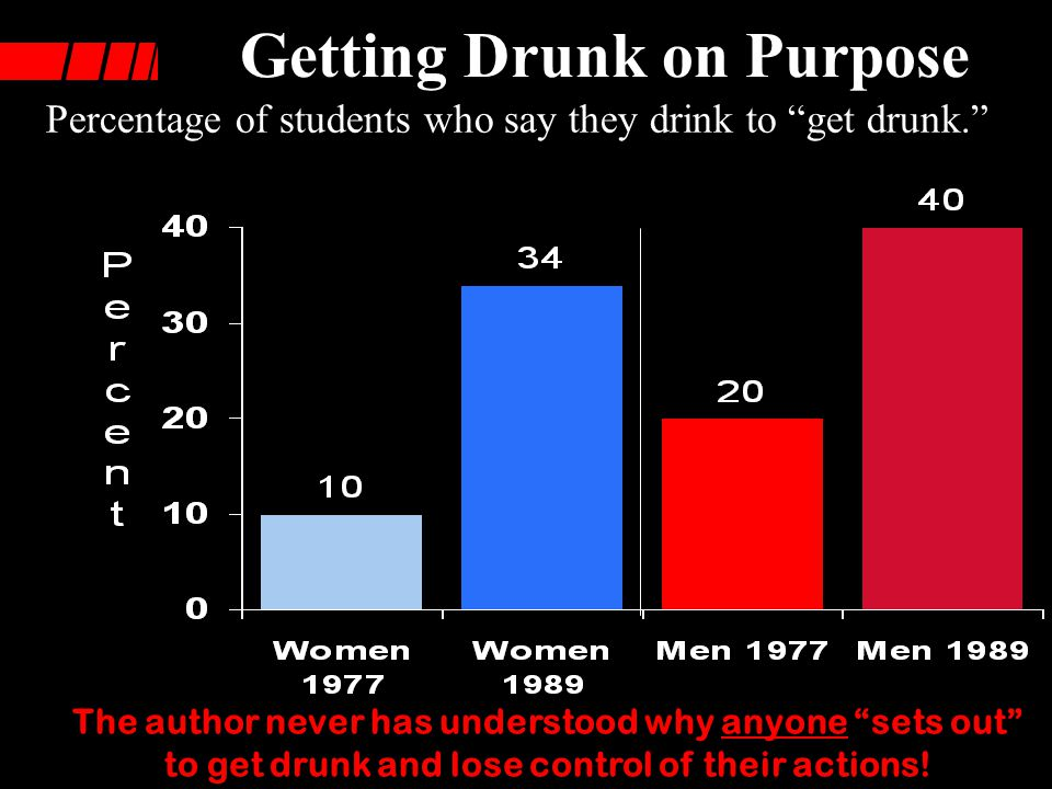 Increase in Drinking - 1977-89 Frequent heavy drinkers (%) - five or more drinks in a row during the past two weeks.