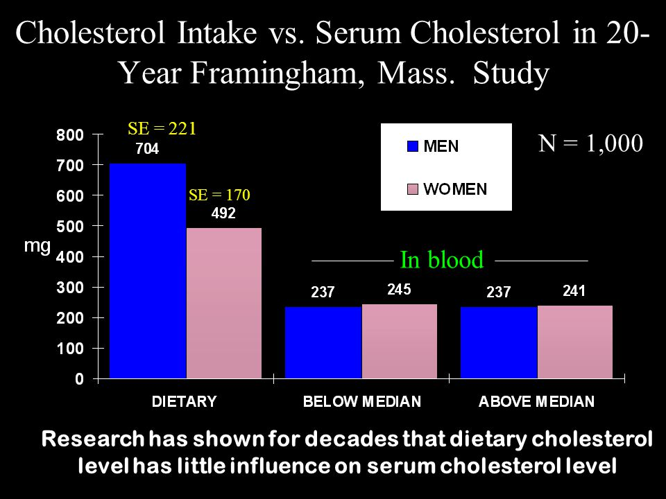 Serum Cholesterol vs.CHD Deaths - 7-Country Study Serum cholesterol, mg/dL Source: Keys.