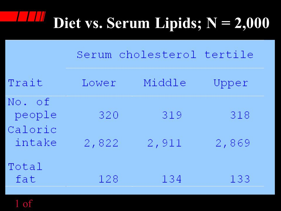 Cholesterol Intake vs.Serum Cholesterol in 20- Year Framingham, Mass.