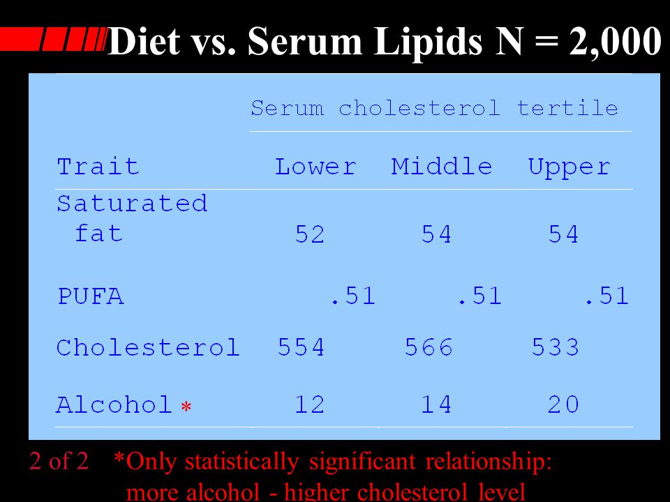 Diet vs. Serum Lipids; N = 2,000 1 of 2