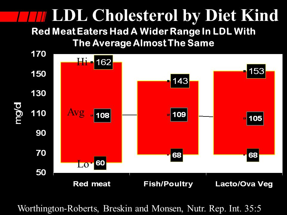 HDL Cholesterol by Diet Kind Worthington-Roberts, Breskin and Monsen, Nutr.