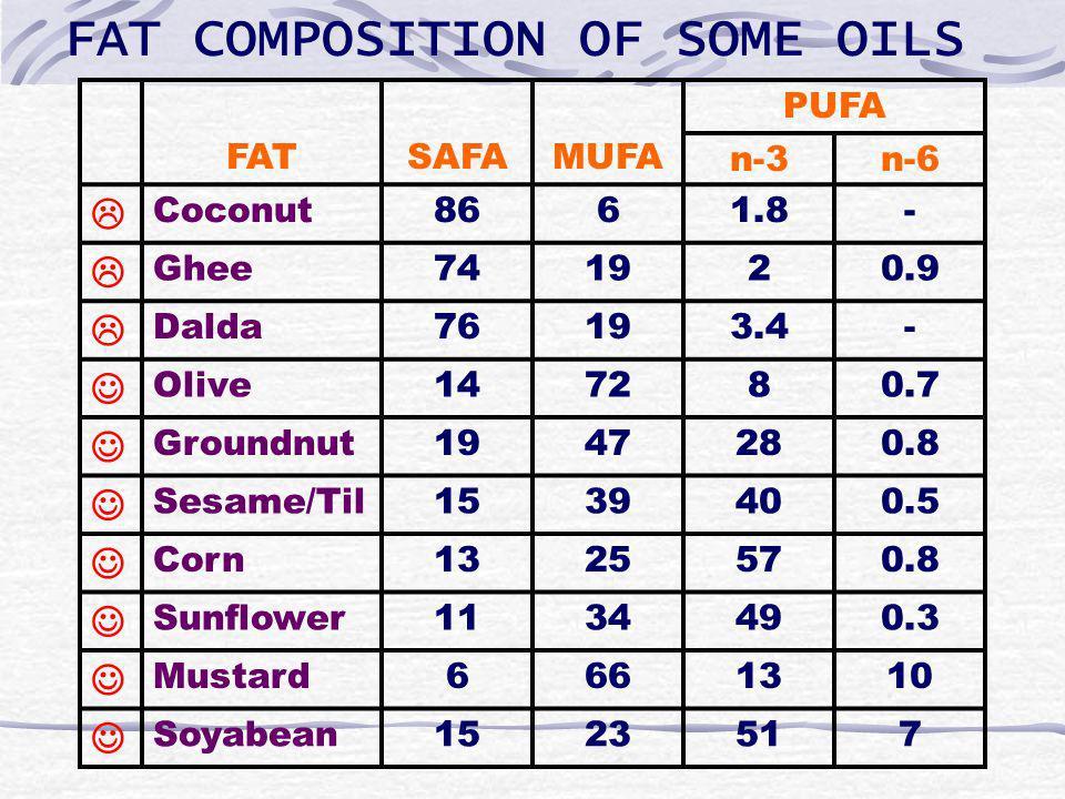 FAT COMPOSITION OF SOME OILS FATSAFAMUFA PUFA n-3n-6 Coconut8661.8- Ghee741920.9 Dalda76193.4- Olive147280.7 Groundnut1947280.8 Sesame/Til1539400.5 Corn1325570.8 Sunflower1134490.3 Mustard6661310 Soyabean1523517