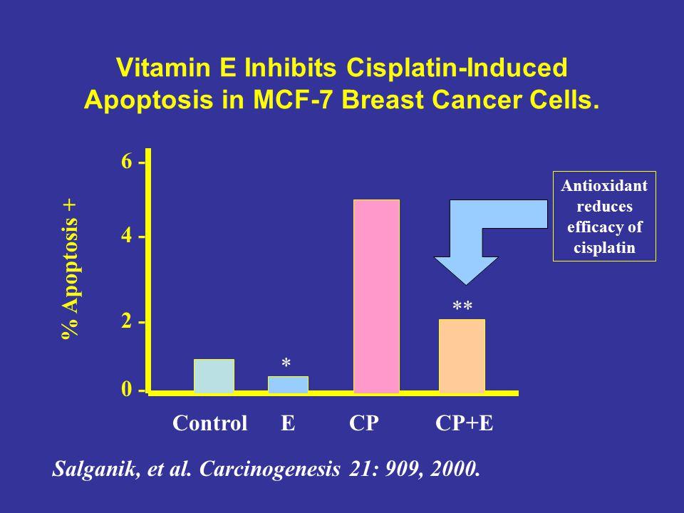 Vitamin E Inhibits Cisplatin-Induced Apoptosis in MCF-7 Breast Cancer Cells. Salganik, et al. Carcinogenesis 21: 909, 2000. Control ECPCP+E 6 - 4 - 2