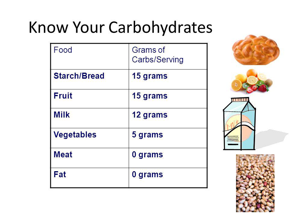 Know Your Carbohydrates FoodGrams of Carbs/Serving Starch/Bread15 grams Fruit15 grams Milk12 grams Vegetables5 grams Meat0 grams Fat0 grams