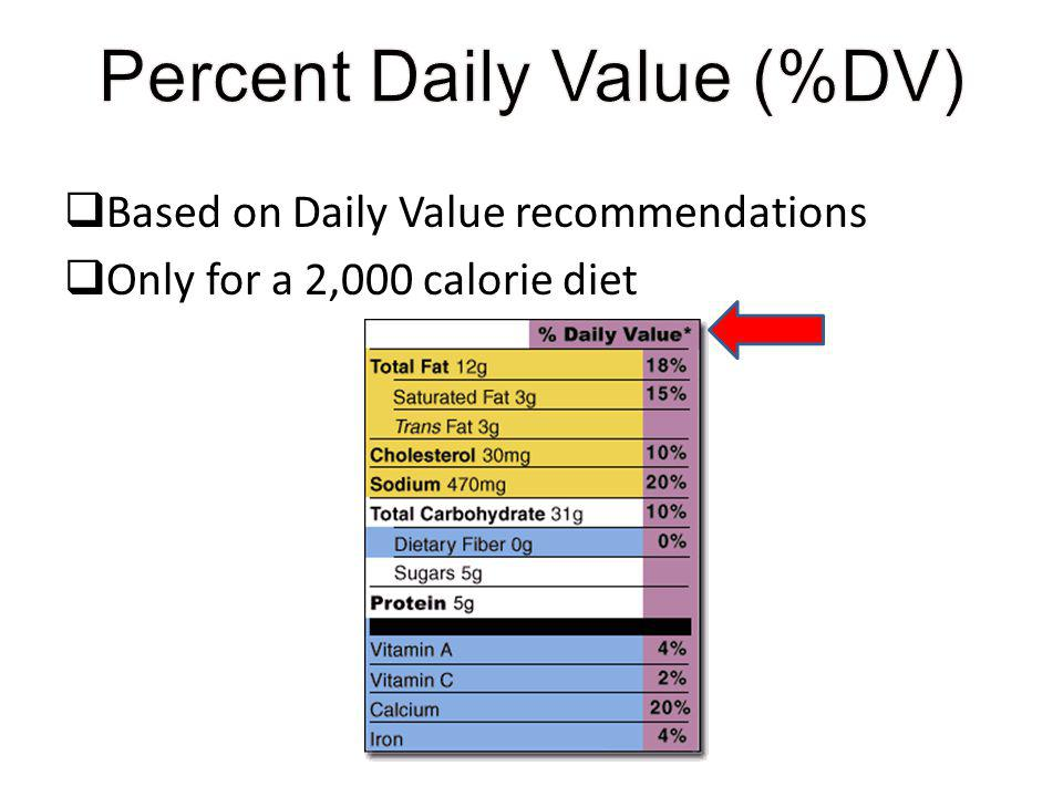 Based on Daily Value recommendations Only for a 2,000 calorie diet