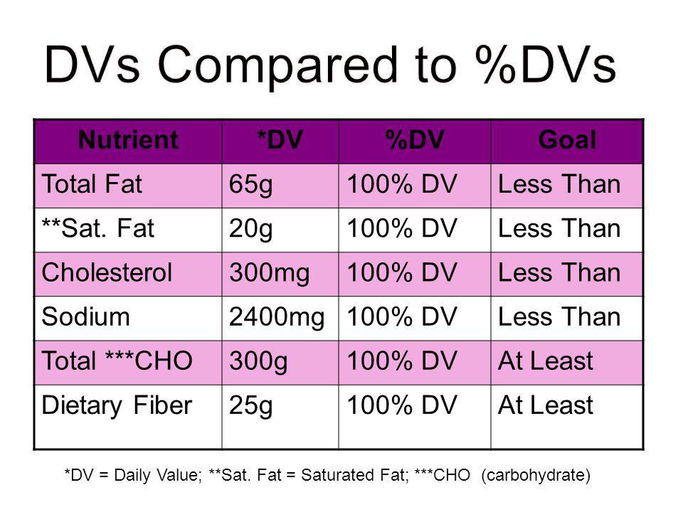 Nutrient*DV%DVGoal Total Fat65g100% DVLess Than **Sat. Fat20g100% DVLess Than Cholesterol300mg100% DVLess Than Sodium2400mg100% DVLess Than Total ***C