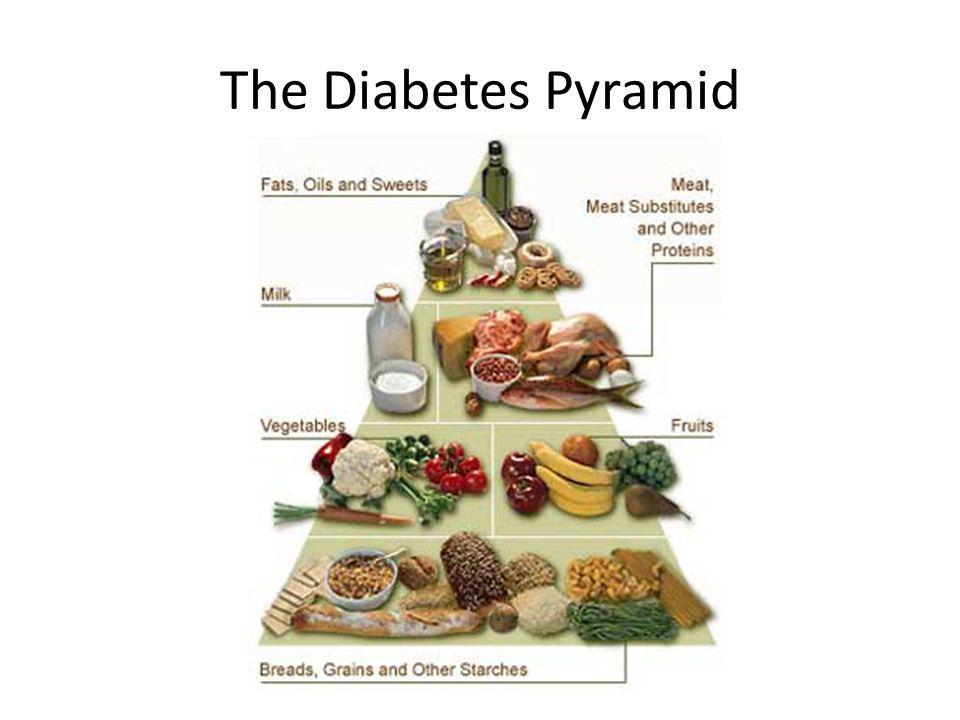 The Diabetes Pyramid