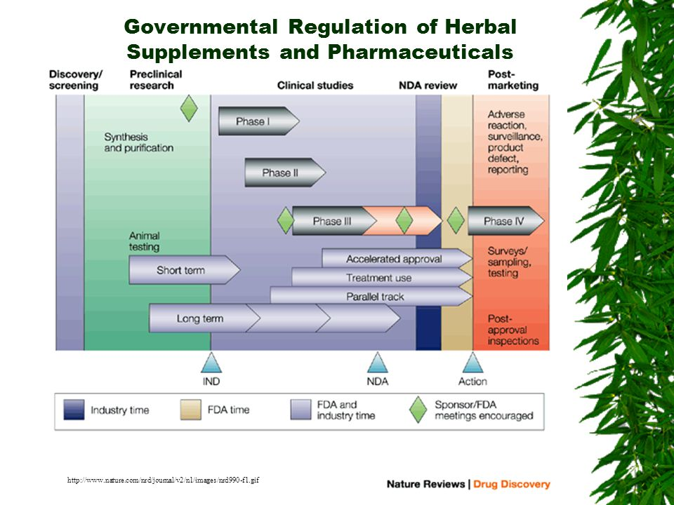 Governmental Regulation of Herbal Supplements and Pharmaceuticals http://www.nature.com/nrd/journal/v2/n1/images/nrd990-f1.gif
