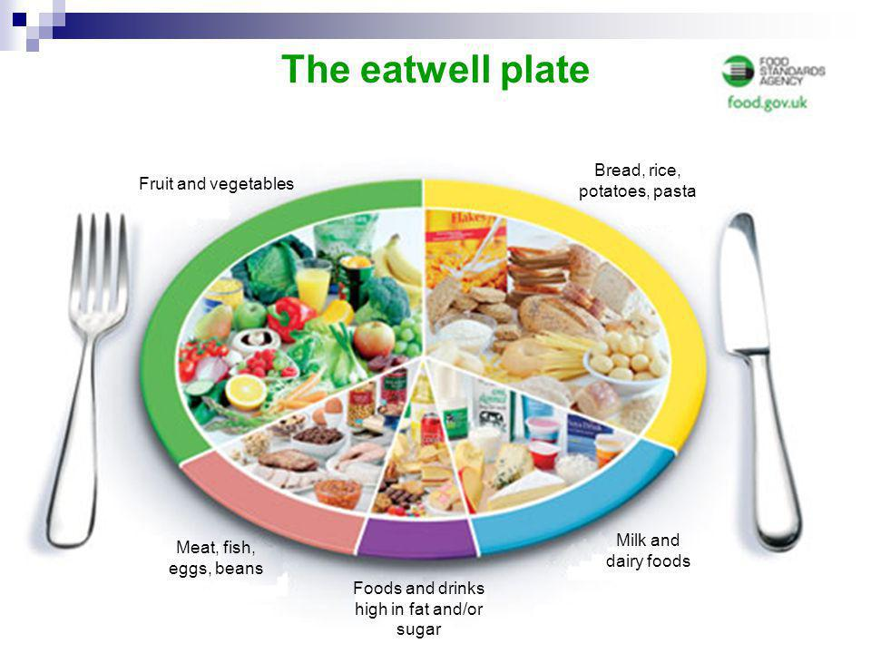 The eatwell plate Fruit and vegetables Bread, rice, potatoes, pasta Foods and drinks high in fat and/or sugar Meat, fish, eggs, beans Milk and dairy f