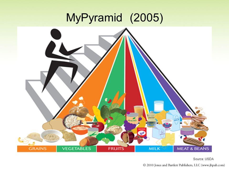 MyPyramid (2005) Source: USDA