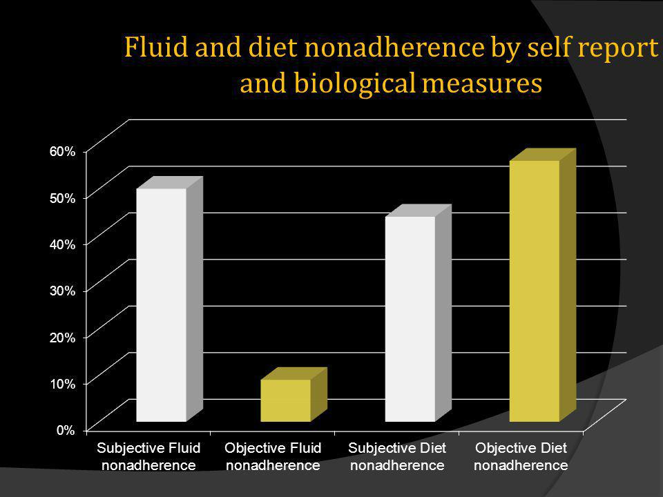 Fluid and diet nonadherence by self report and biological measures