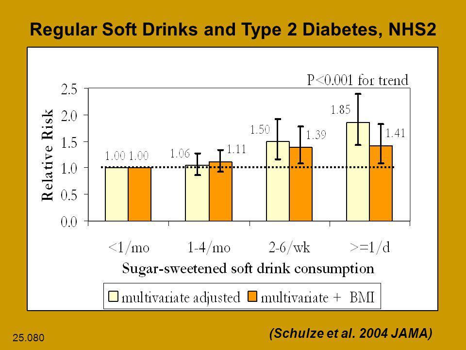 Regular Soft Drinks and Type 2 Diabetes, NHS2 (Schulze et al. 2004 JAMA) 25.080