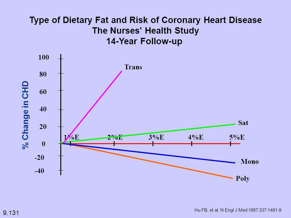 100 80 60 40 20 0 -20 -40 1%E 2%E 3%E 4%E 5%E Trans Sat Mono Poly % Change in CHD Hu FB, et al.