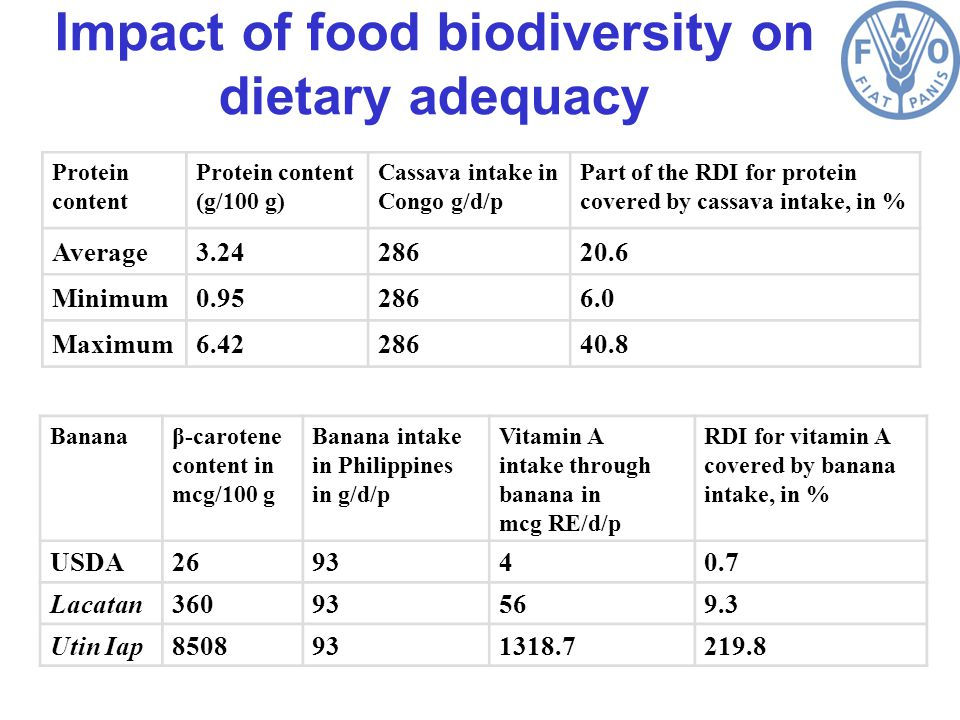 Impact of food biodiversity on dietary adequacy Bananaβ-carotene content in mcg/100 g Banana intake in Philippines in g/d/p Vitamin A intake through banana in mcg RE/d/p RDI for vitamin A covered by banana intake, in % USDA269340.7 Lacatan36093569.3 Utin Iap8508931318.7219.8 Protein content (g/100 g) Cassava intake in Congo g/d/p Part of the RDI for protein covered by cassava intake, in % Average3.2428620.6 Minimum0.952866.0 Maximum6.4228640.8