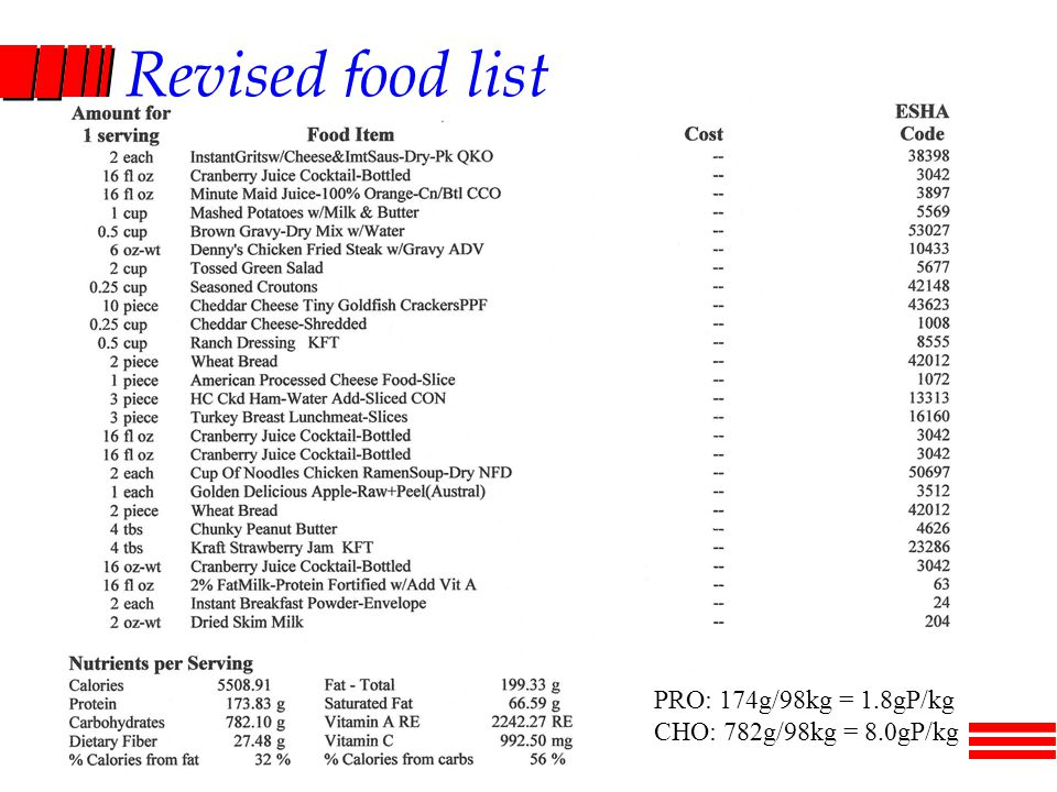 Revised food list PRO: 174g/98kg = 1.8gP/kg CHO: 782g/98kg = 8.0gP/kg
