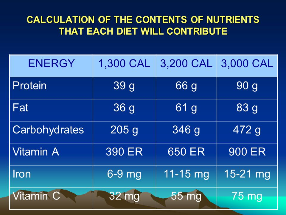 CALCULATION OF THE CONTENTS OF NUTRIENTS THAT EACH DIET WILL CONTRIBUTE ENERGY1,300 CAL3,200 CAL3,000 CAL Protein39 g66 g90 g Fat36 g61 g83 g Carbohydrates205 g346 g472 g Vitamin A390 ER650 ER900 ER Iron6-9 mg11-15 mg15-21 mg Vitamin C32 mg55 mg75 mg