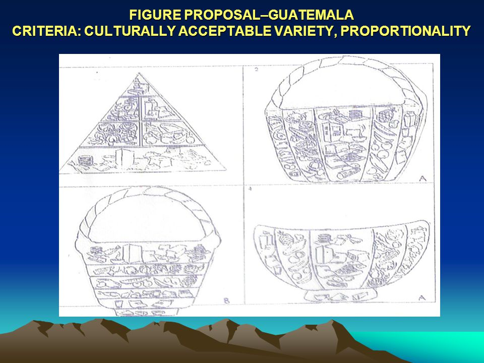 FIGURE PROPOSAL–GUATEMALA CRITERIA: CULTURALLY ACCEPTABLE VARIETY, PROPORTIONALITY