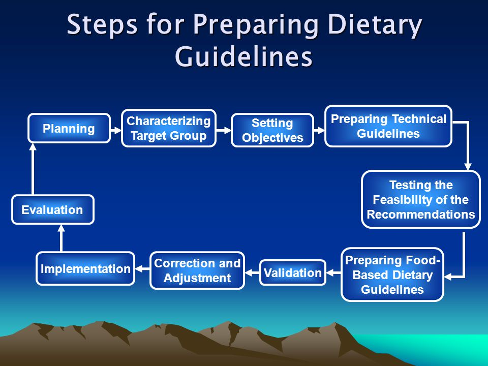 Steps for Preparing Dietary Guidelines Planning Characterizing Target Group Setting Objectives Preparing Technical Guidelines Testing the Feasibility of the Recommendations Preparing Food- Based Dietary Guidelines Validation Correction and Adjustment Implementation Evaluation