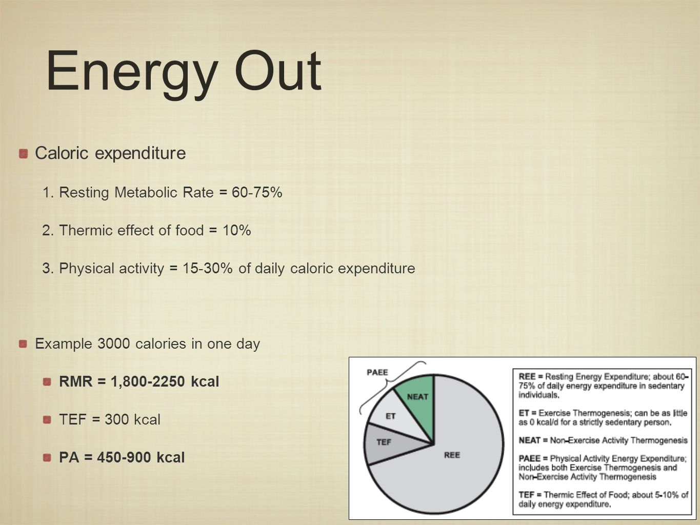 Energy Out Caloric expenditure 1.Resting Metabolic Rate = 60-75% 2.